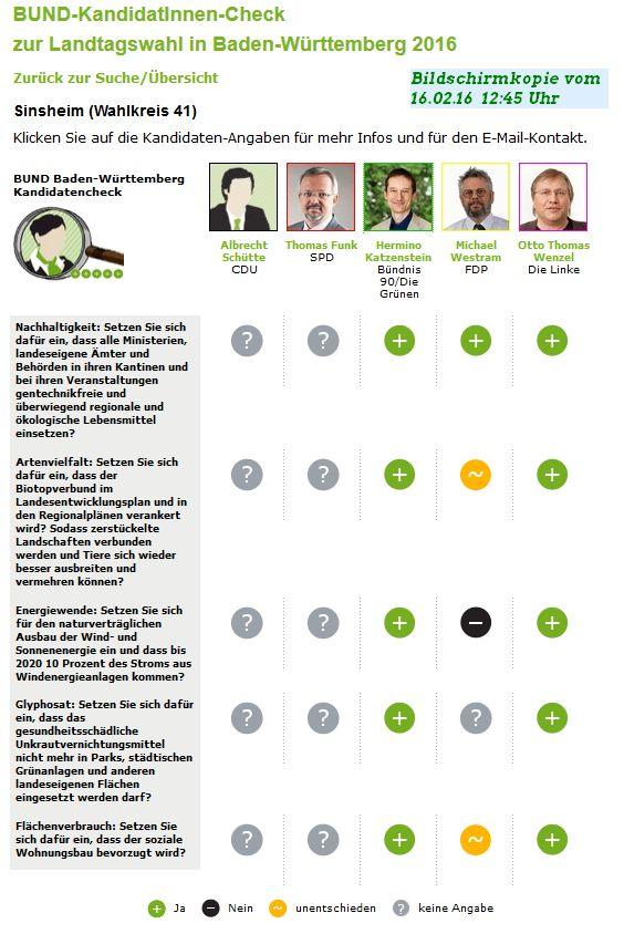 Bildschirmkopie der Seite des BUND-Kandidatenchecks. CDU & SPD fehlen, Grüne und Linker volle zustimmung, FDP ist gegen den Ausbau erneuerbare Energien