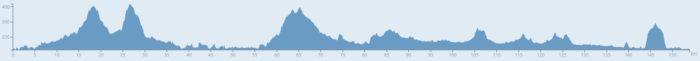 Höhenprofil der Wahlkreis-Radtour